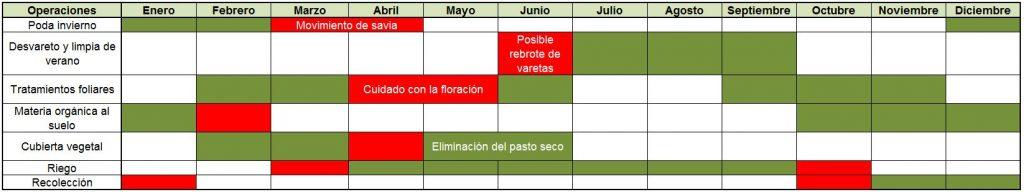 Calendario de labores